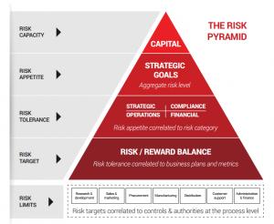 Risk-pyramid