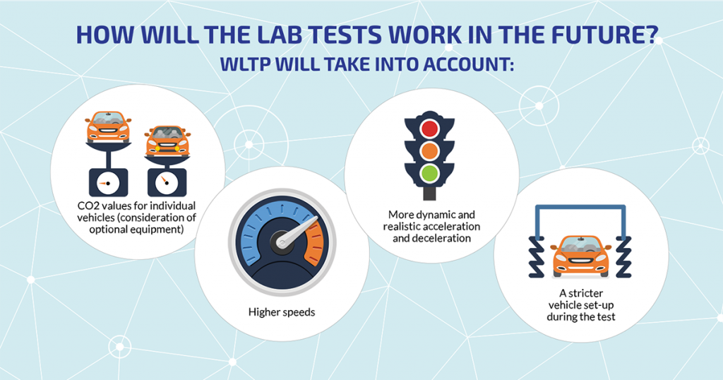 WLTP-infographic