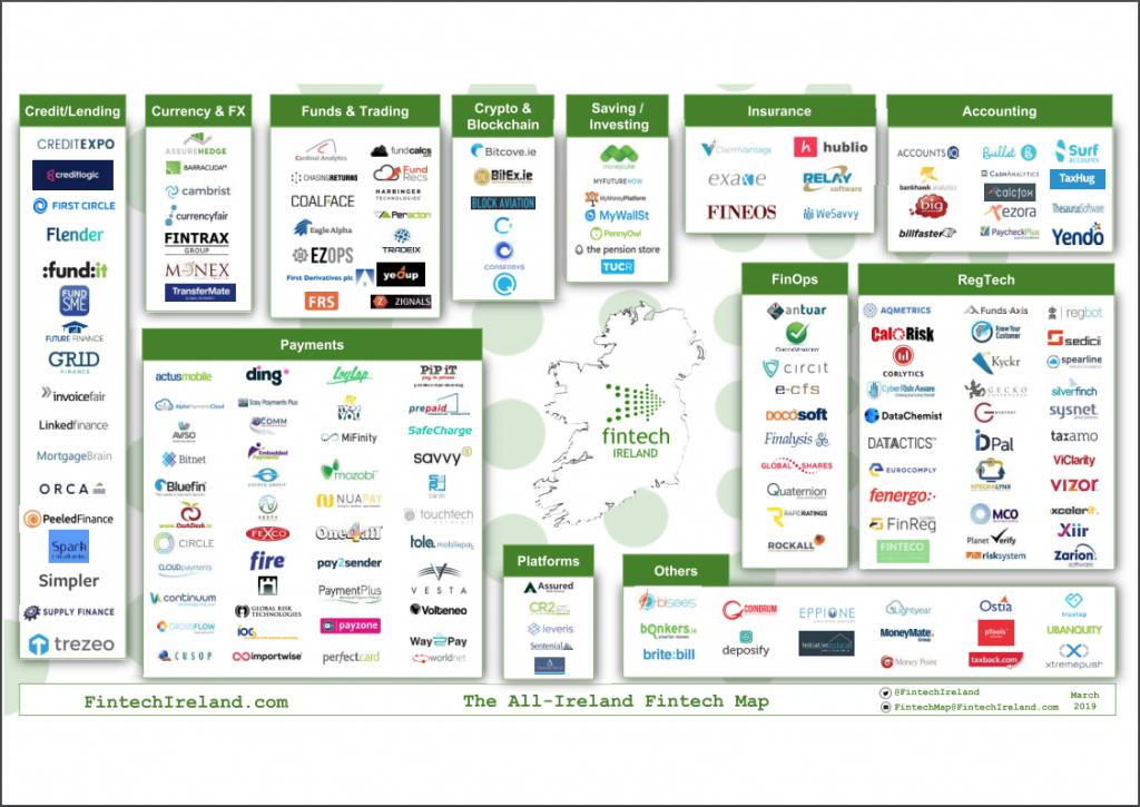 Irelands Fintech ecosystem